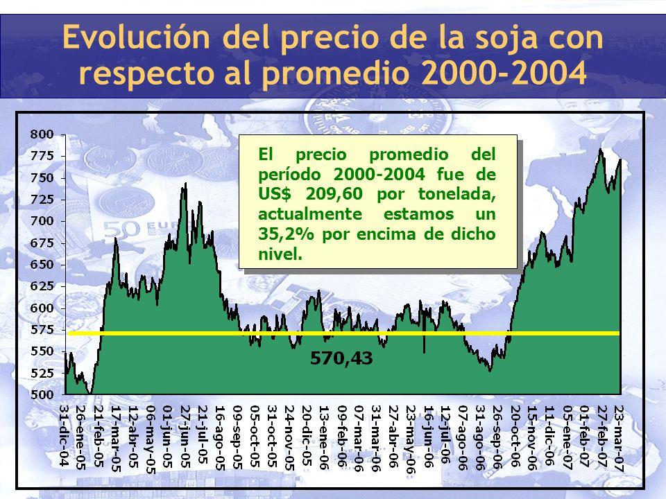 Evolución del precio de la soja con respecto al promedio 2000-2004 El precio promedio del período 2000-2004 fue de US$ 209,60 por tonelada, actualmente estamos un 35,2% por encima de dicho nivel.
