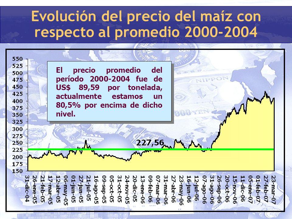 Evolución del precio del maíz con respecto al promedio 2000-2004 El precio promedio del período 2000-2004 fue de US$ 89,59 por tonelada, actualmente estamos un 80,5% por encima de dicho nivel.