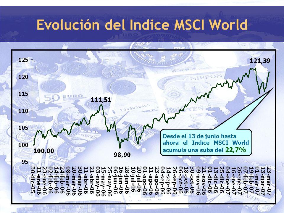 Evolución del Indice MSCI World Desde el 13 de junio hasta ahora el Indice MSCI World acumula una suba del 22,7%