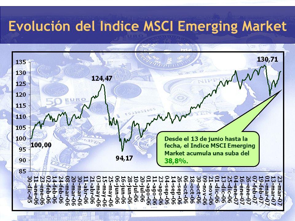 Evolución del Indice MSCI Emerging Market Desde el 13 de junio hasta la fecha, el Indice MSCI Emerging Market acumula una suba del 38,8%.