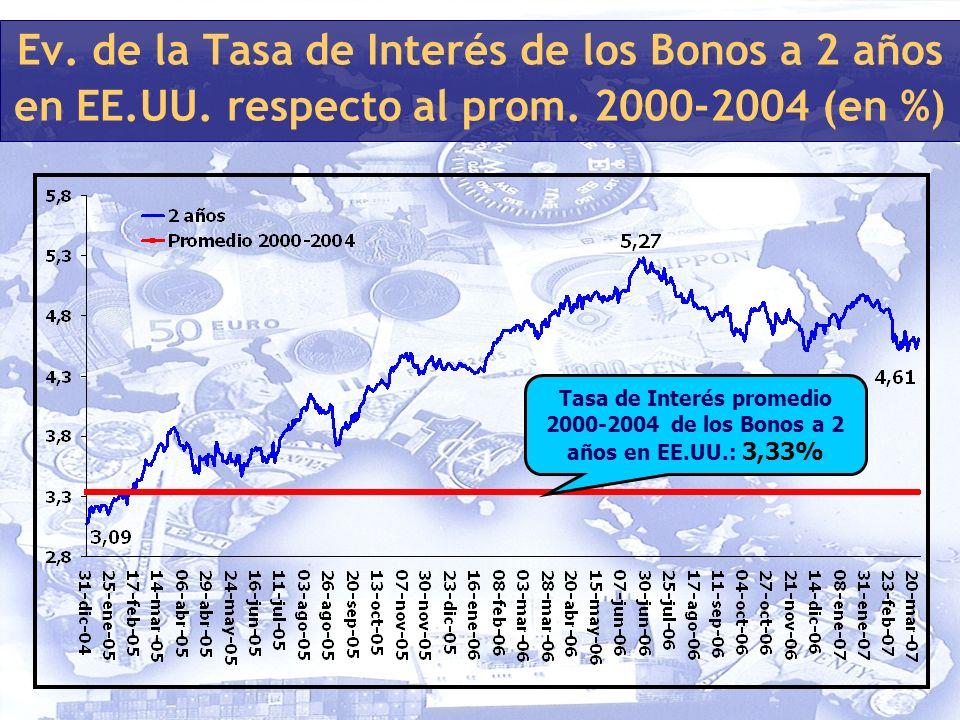Ev. de la Tasa de Interés de los Bonos a 2 años en EE.UU.