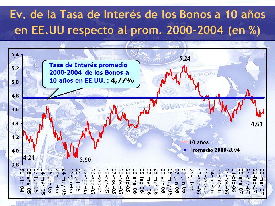 Ev. de la Tasa de Interés de los Bonos a 10 años en EE.UU respecto al prom.