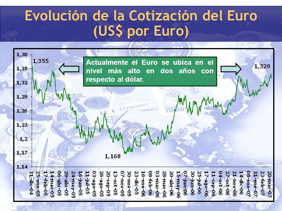 Evolución de la Cotización del Euro (US$ por Euro) Actualmente el Euro se ubica en el nivel más alto en dos años con respecto al dólar.