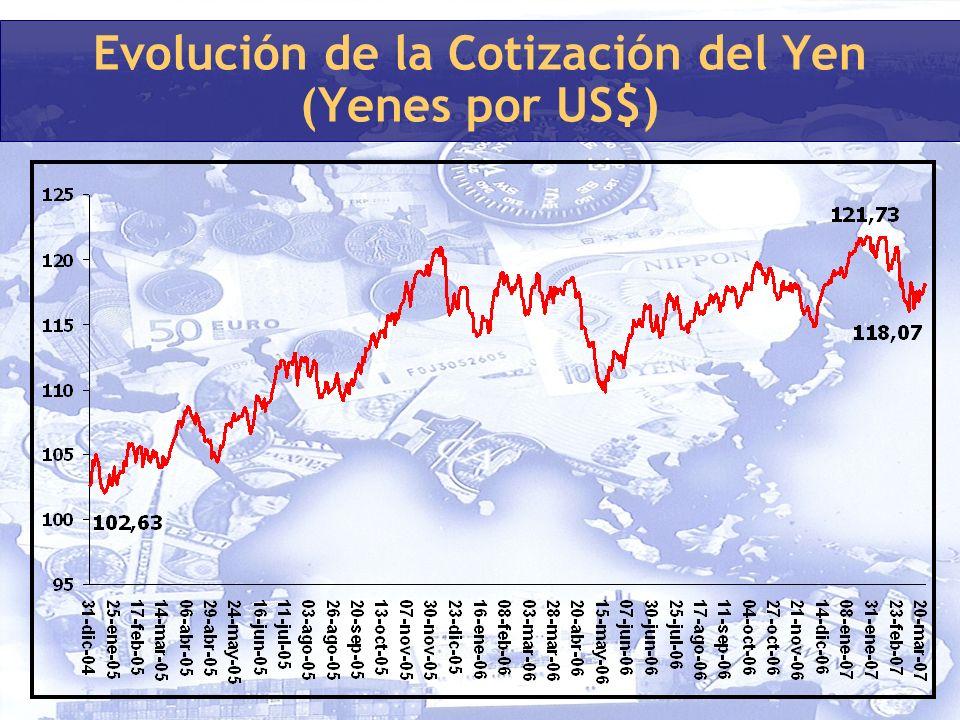 Evolución de la Cotización del Yen (Yenes por US$)