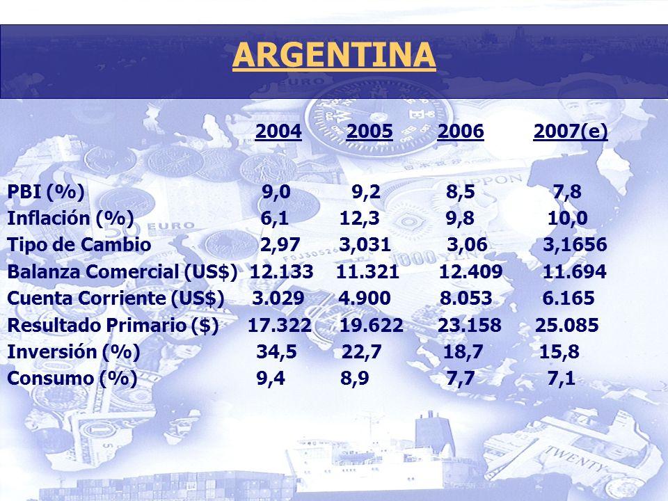 2004 2005 2006 2007(e) PBI (%) 9,0 9,2 8,5 7,8 Inflación (%) 6,1 12,3 9,8 10,0 Tipo de Cambio 2,97 3,031 3,06 3,1656 Balanza Comercial (US$) 12.133 11.321 12.409 11.694 Cuenta Corriente (US$) 3.029 4.900 8.053 6.165 Resultado Primario ($) 17.322 19.622 23.158 25.085 Inversión (%) 34,5 22,7 18,7 15,8 Consumo (%) 9,4 8,9 7,7 7,1 ARGENTINA