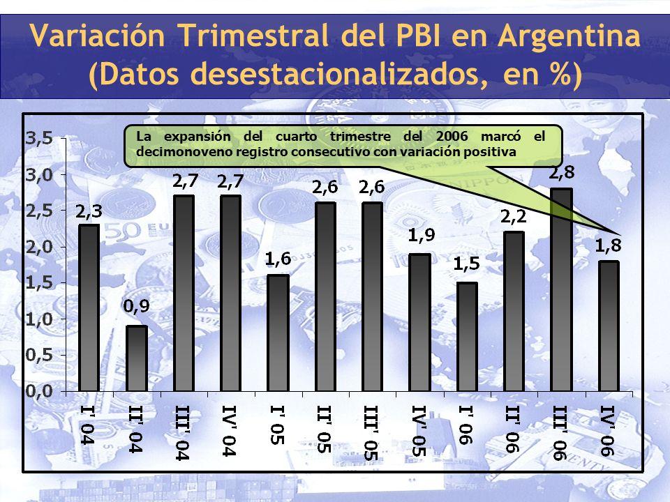 Variación Trimestral del PBI en Argentina (Datos desestacionalizados, en %) La expansión del cuarto trimestre del 2006 marcó el decimonoveno registro consecutivo con variación positiva