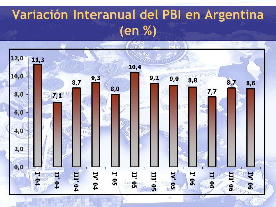 Variación Interanual del PBI en Argentina (en %)