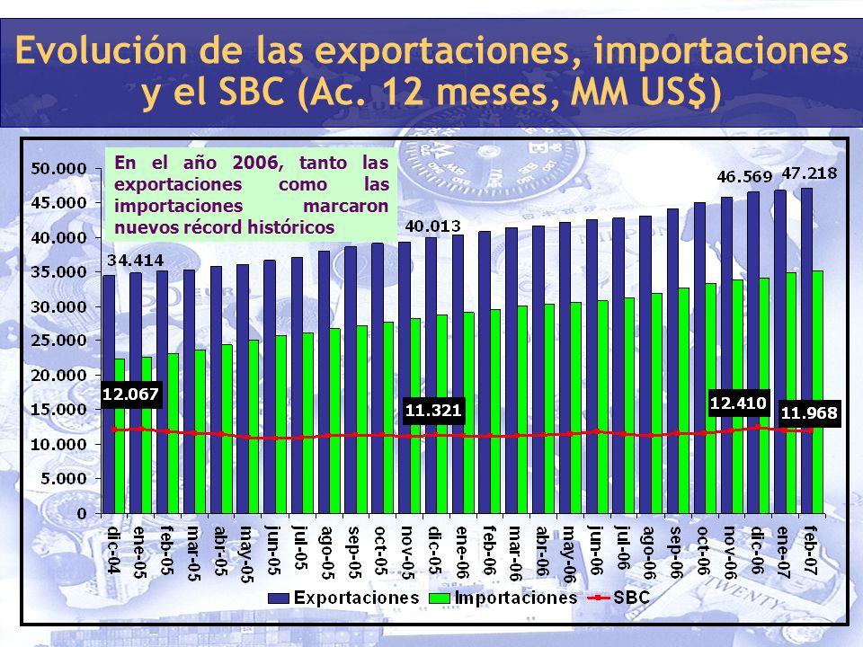 En el año 2006, tanto las exportaciones como las importaciones marcaron nuevos récord históricos Evolución de las exportaciones, importaciones y el SBC (Ac.
