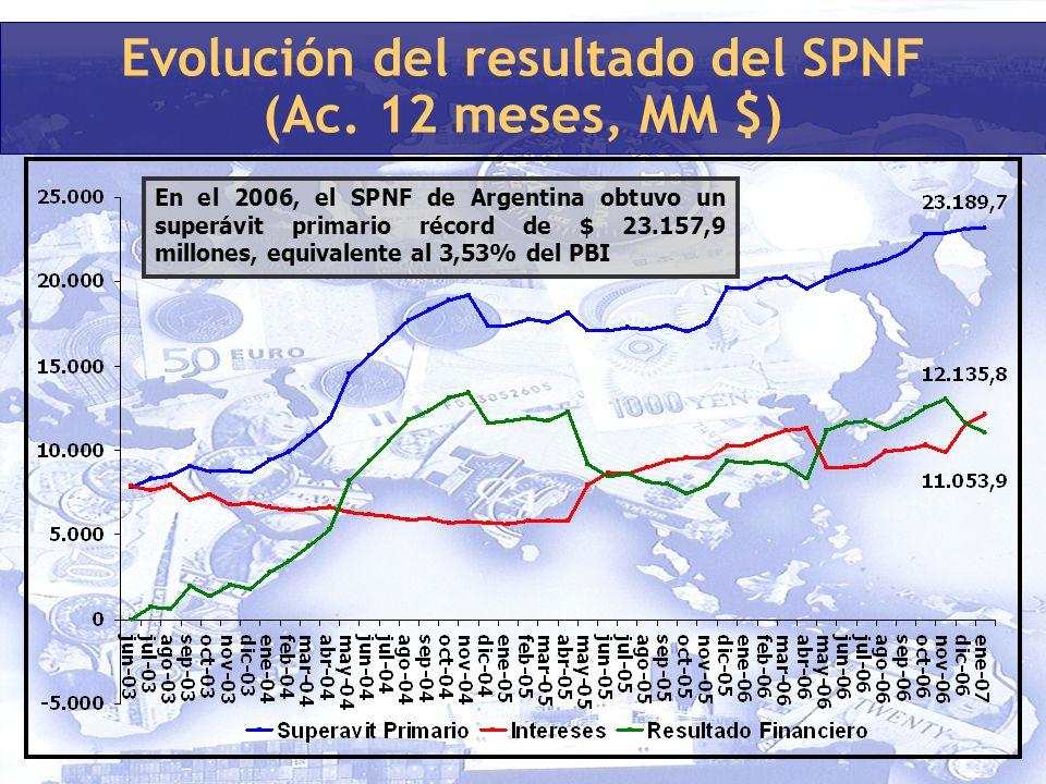 Evolución del resultado del SPNF (Ac.