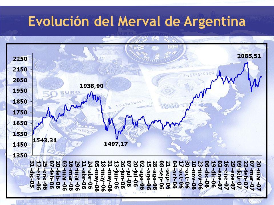 Evolución del Merval de Argentina