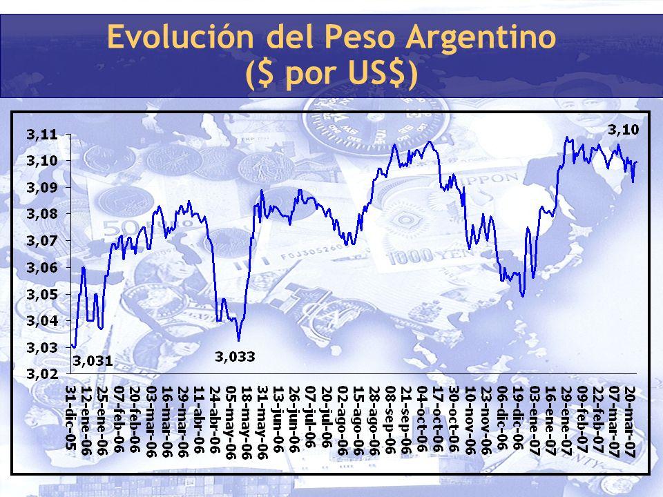 Evolución del Peso Argentino ($ por US$)
