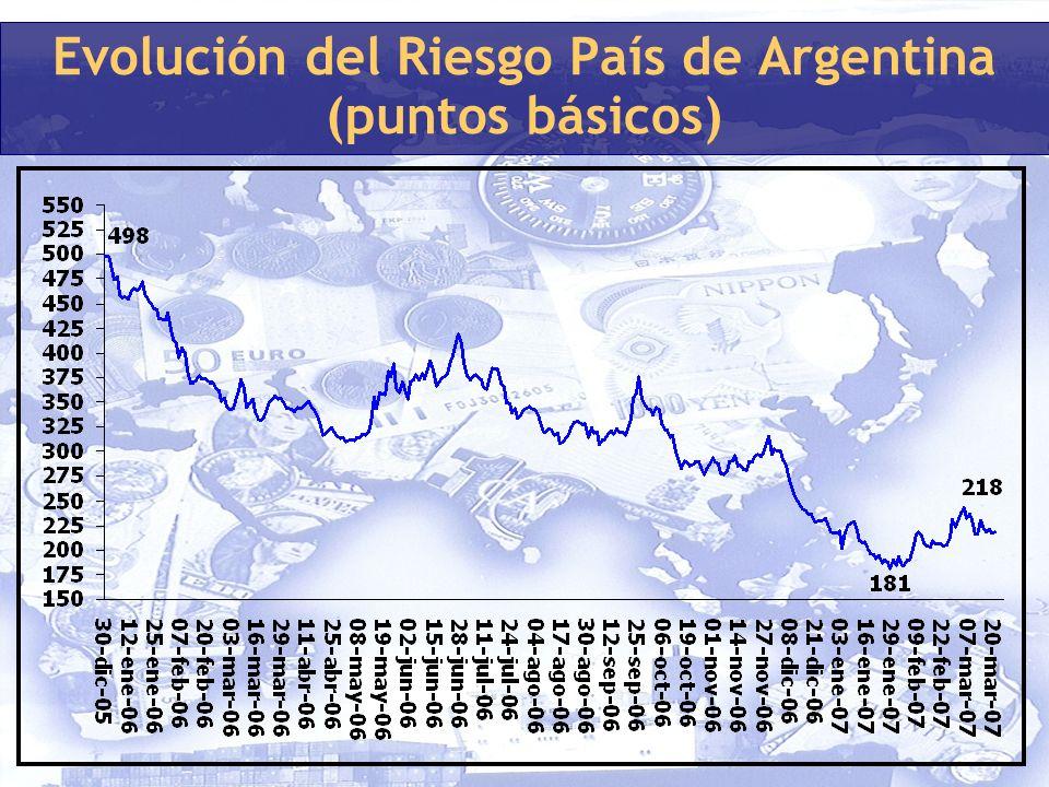 Evolución del Riesgo País de Argentina (puntos básicos)