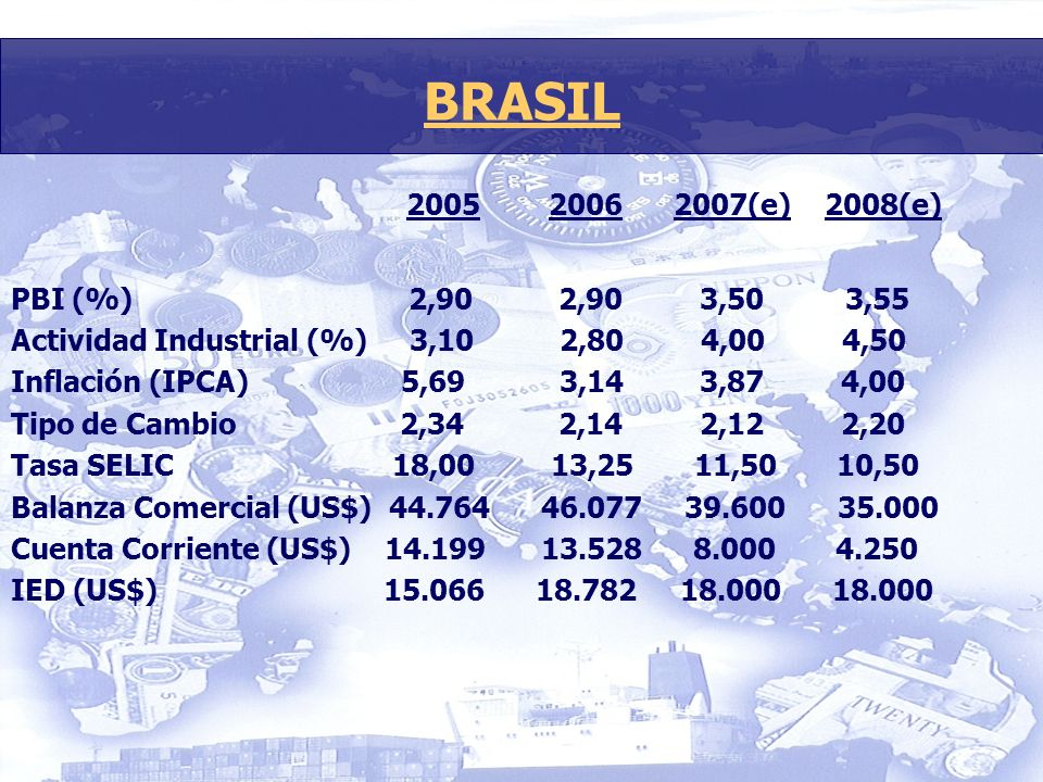 2005 2006 2007(e) 2008(e) PBI (%) 2,90 2,90 3,503,55 Actividad Industrial (%) 3,10 2,80 4,00 4,50 Inflación (IPCA) 5,69 3,14 3,87 4,00 Tipo de Cambio 2,34 2,14 2,12 2,20 Tasa SELIC 18,00 13,25 11,50 10,50 Balanza Comercial (US$) 44.764 46.077 39.600 35.000 Cuenta Corriente (US$) 14.199 13.528 8.000 4.250 IED (US$) 15.066 18.782 18.000 18.000 BRASIL