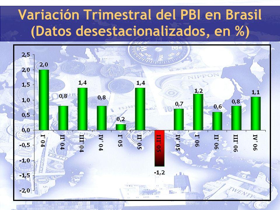 Variación Trimestral del PBI en Brasil (Datos desestacionalizados, en %)
