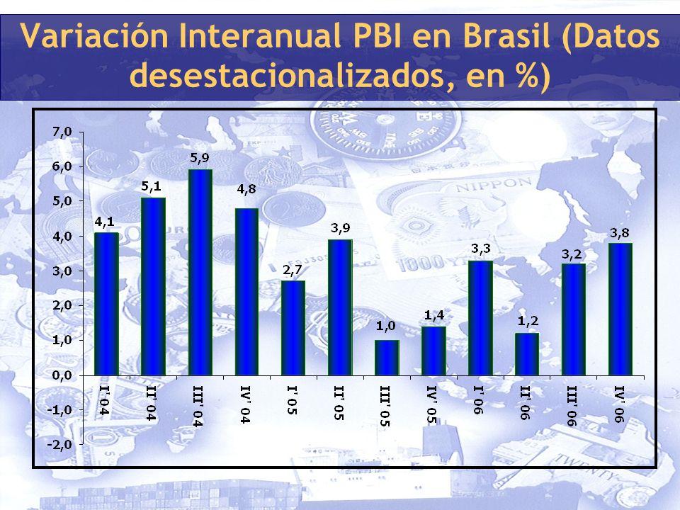Variación Interanual PBI en Brasil (Datos desestacionalizados, en %)