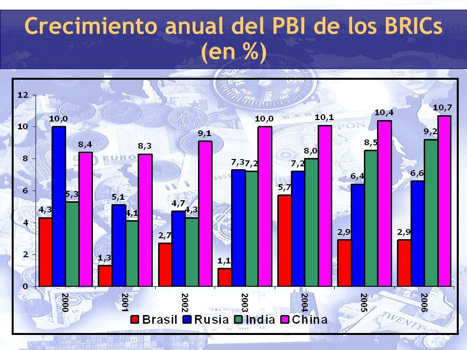 Crecimiento anual del PBI de los BRICs (en %)