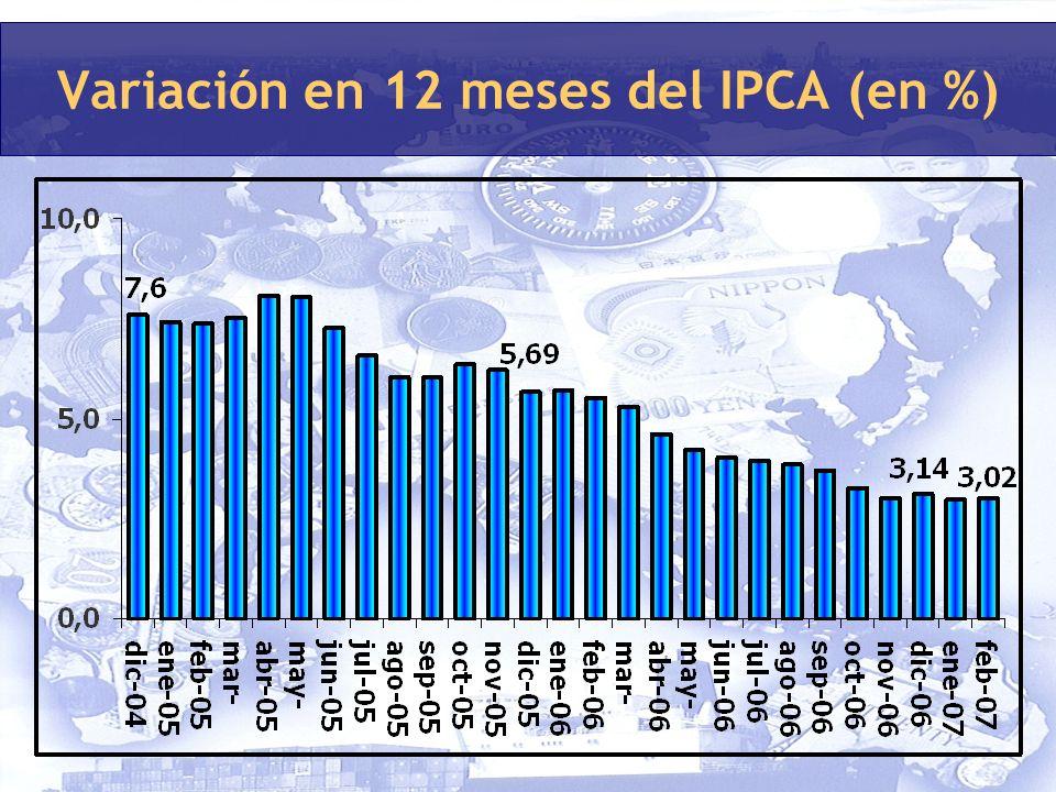 Variación en 12 meses del IPCA (en %)