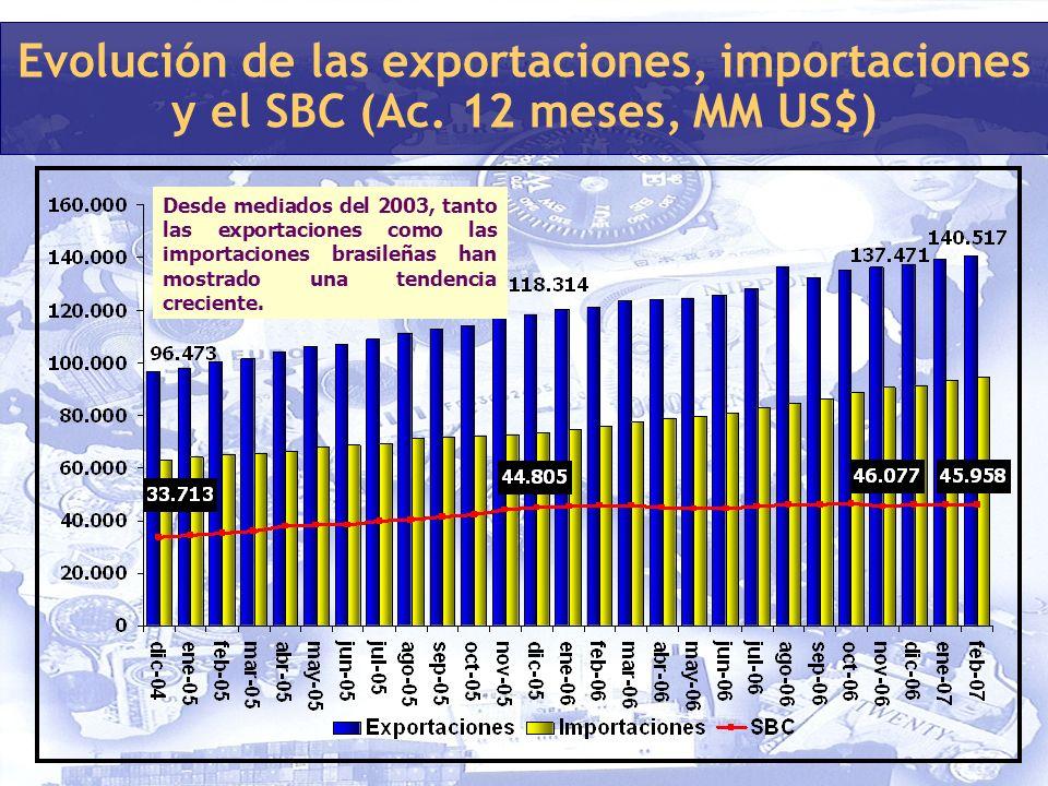 Desde mediados del 2003, tanto las exportaciones como las importaciones brasileñas han mostrado una tendencia creciente.