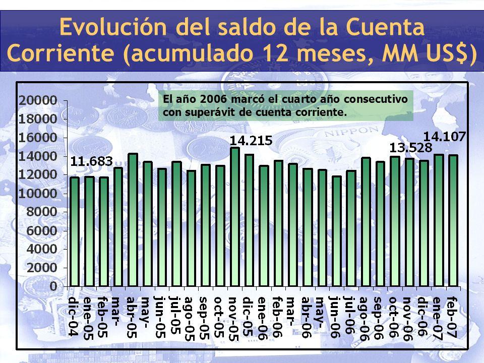 Evolución del saldo de la Cuenta Corriente (acumulado 12 meses, MM US$) El año 2006 marcó el cuarto año consecutivo con superávit de cuenta corriente.