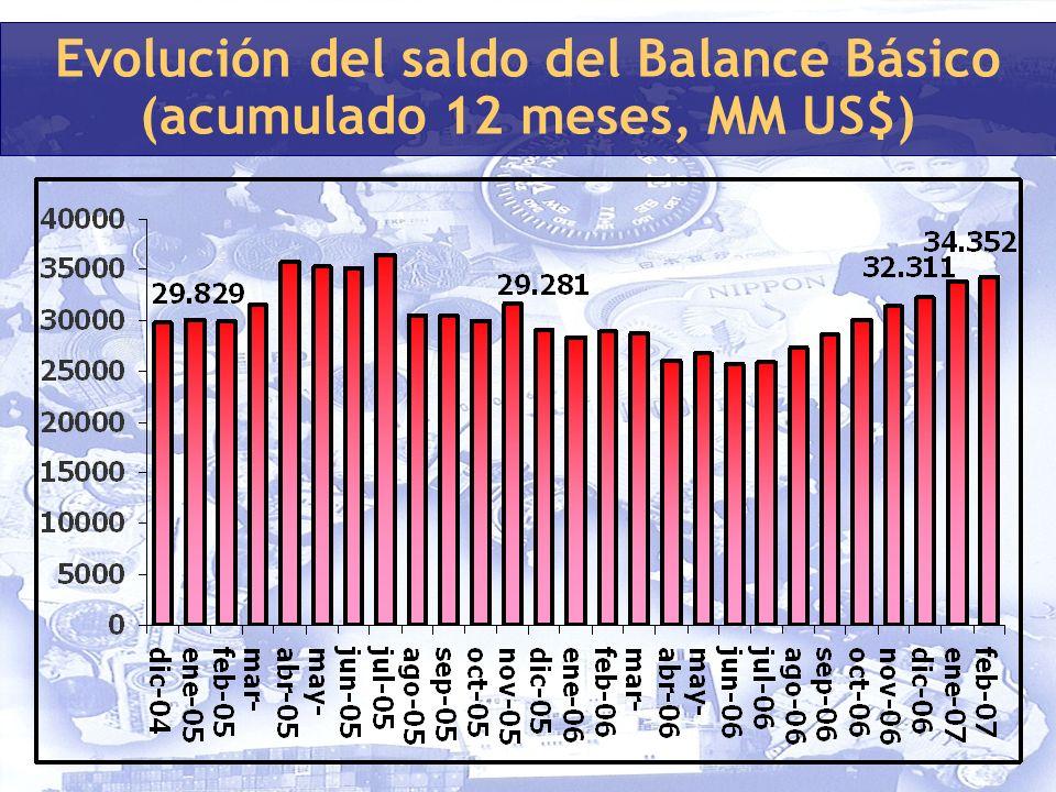 Evolución del saldo del Balance Básico (acumulado 12 meses, MM US$)