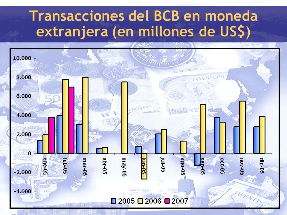 Transacciones del BCB en moneda extranjera (en millones de US$)