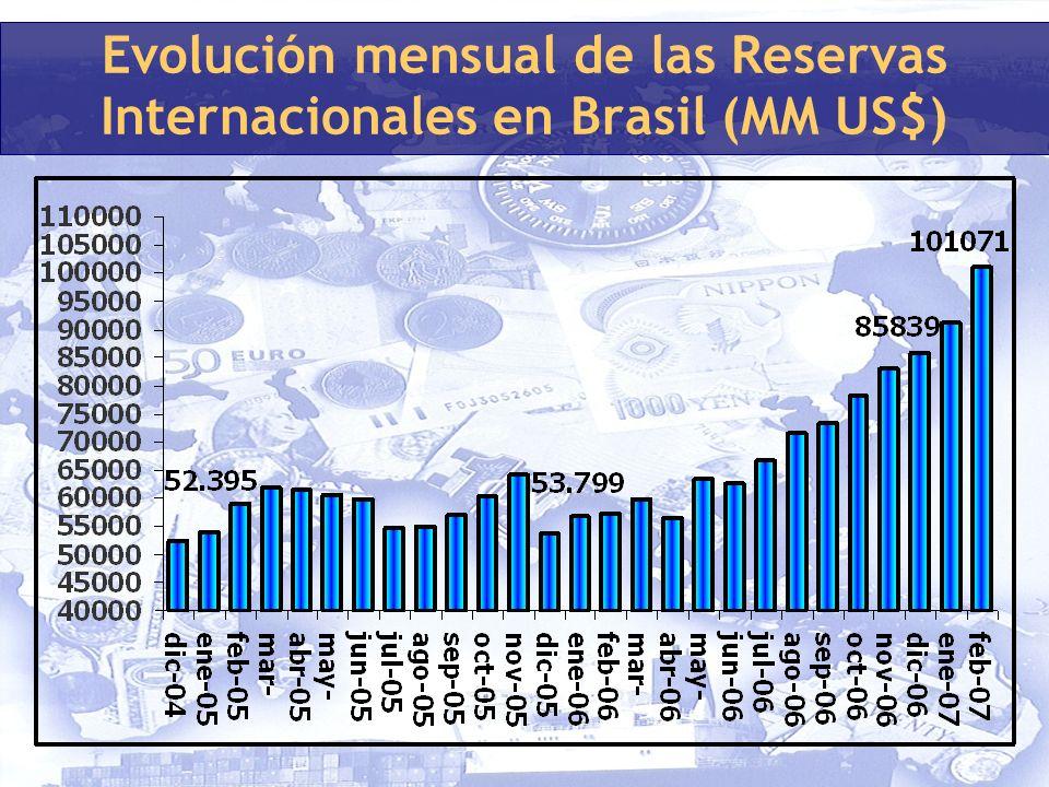 Evolución mensual de las Reservas Internacionales en Brasil (MM US$)