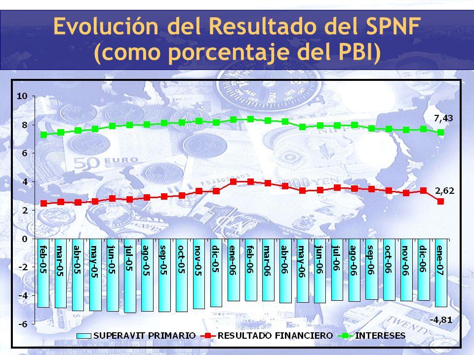 Evolución del Resultado del SPNF (como porcentaje del PBI)