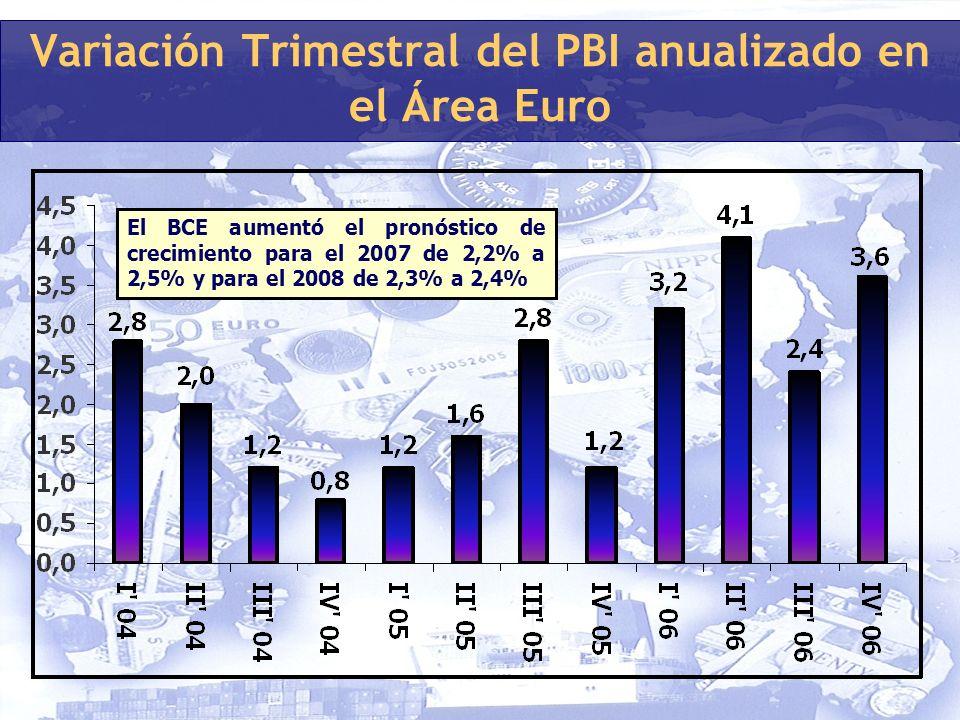 Variación Trimestral del PBI anualizado en el Área Euro El BCE aumentó el pronóstico de crecimiento para el 2007 de 2,2% a 2,5% y para el 2008 de 2,3% a 2,4%