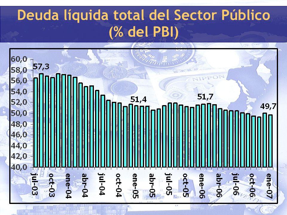 Deuda líquida total del Sector Público (% del PBI)