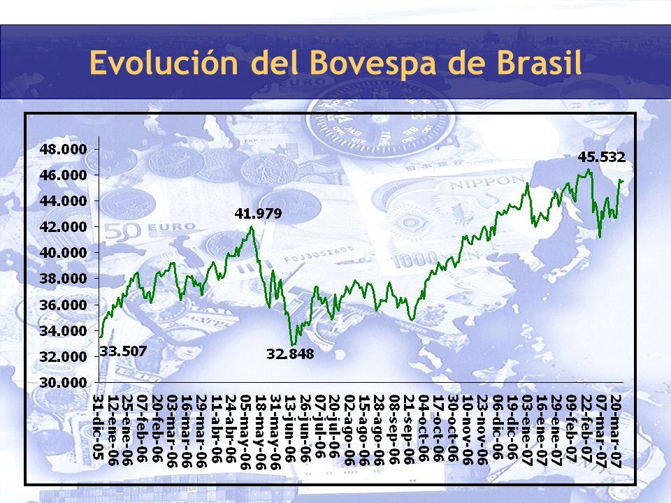 Evolución del Bovespa de Brasil