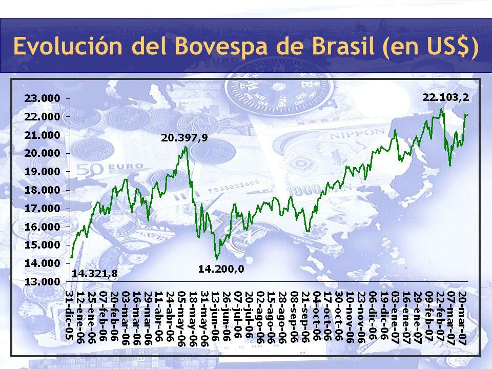 Evolución del Bovespa de Brasil (en US$)