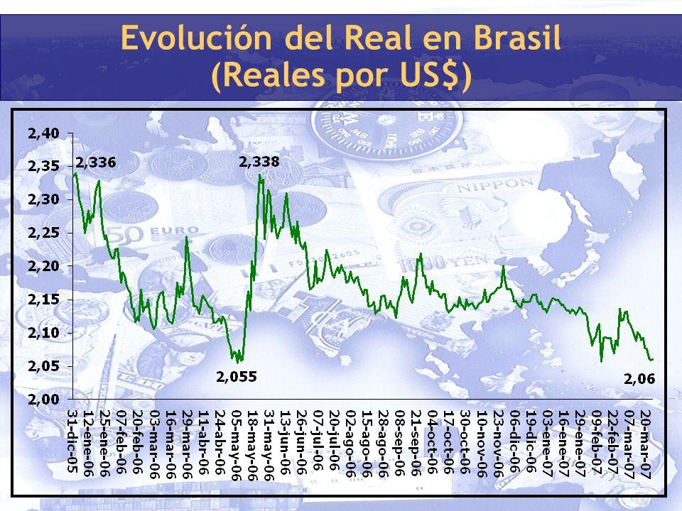 Evolución del Real en Brasil (Reales por US$)