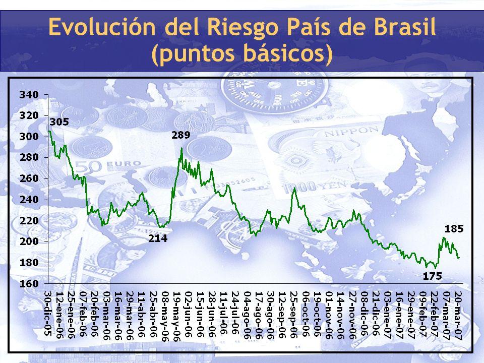 Evolución del Riesgo País de Brasil (puntos básicos)