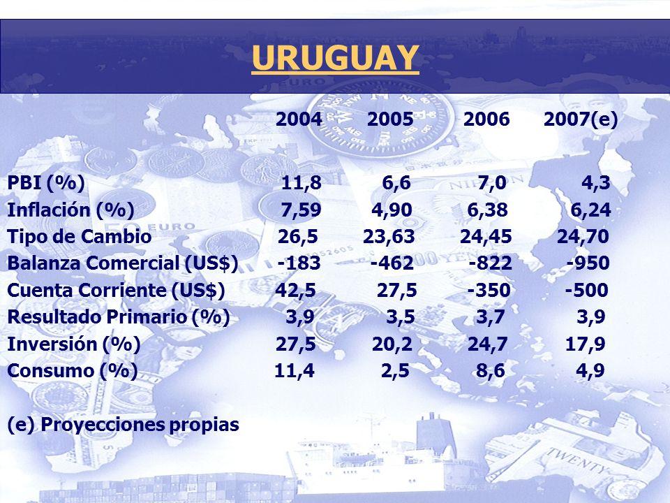 2004 2005 2006 2007(e) PBI (%) 11,8 6,6 7,0 4,3 Inflación (%) 7,59 4,90 6,38 6,24 Tipo de Cambio 26,5 23,63 24,45 24,70 Balanza Comercial (US$) -183 -462 -822 -950 Cuenta Corriente (US$) 42,5 27,5 -350 -500 Resultado Primario (%) 3,9 3,5 3,7 3,9 Inversión (%) 27,5 20,2 24,7 17,9 Consumo (%) 11,4 2,5 8,6 4,9 (e) Proyecciones propias URUGUAY