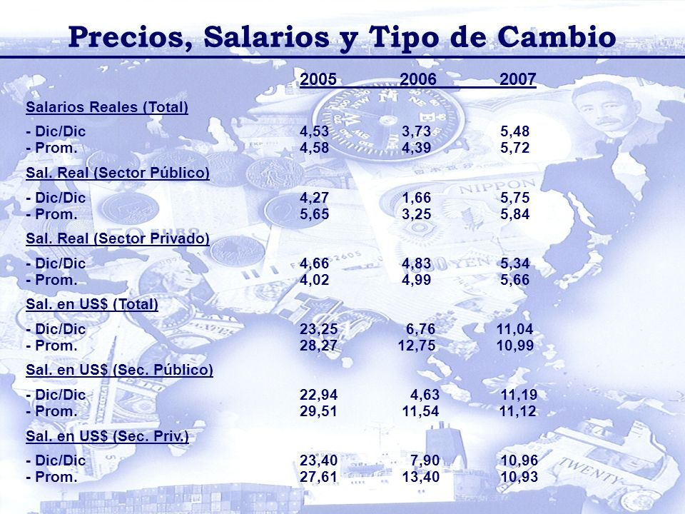 2005 2006 2007 Salarios Reales (Total) - Dic/Dic 4,53 3,73 5,48 - Prom.