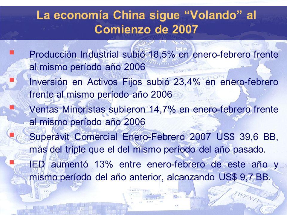 La economía China sigue Volando al Comienzo de 2007 Producción Industrial subió 18,5% en enero-febrero frente al mismo período año 2006 Inversión en Activos Fijos subió 23,4% en enero-febrero frente al mismo período año 2006 Ventas Minoristas subieron 14,7% en enero-febrero frente al mismo período año 2006 Superávit Comercial Enero-Febrero 2007 US$ 39,6 BB, más del triple que el del mismo período del año pasado.