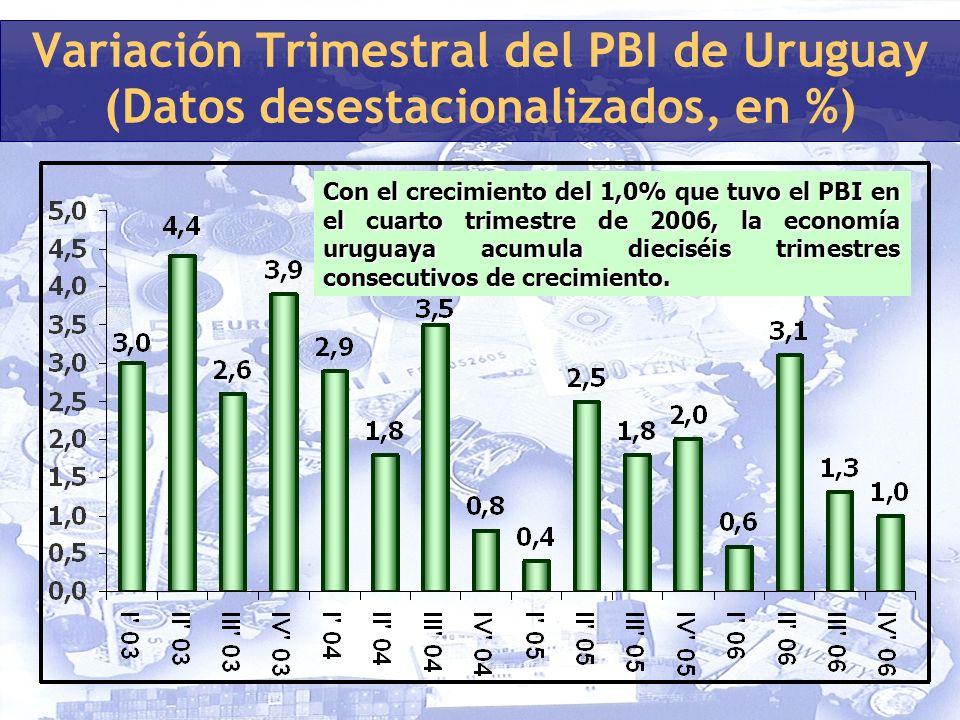 Variación Trimestral del PBI de Uruguay (Datos desestacionalizados, en %) Con el crecimiento del 1,0% que tuvo el PBI en el cuarto trimestre de 2006, la economía uruguaya acumula dieciséis trimestres consecutivos de crecimiento.