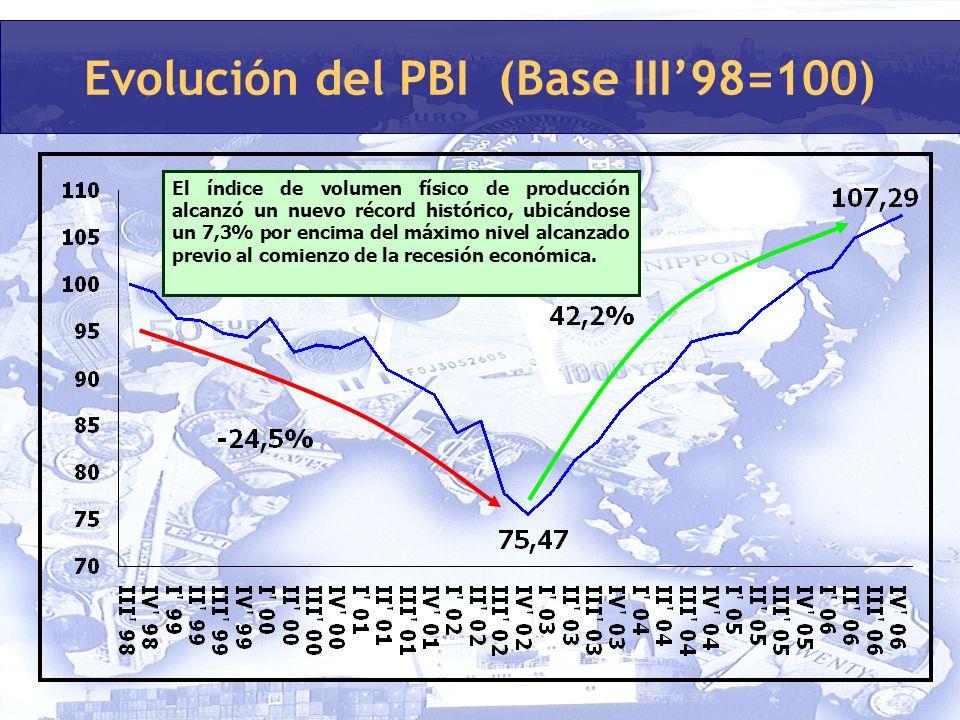 Evolución del PBI (Base III98=100) El índice de volumen físico de producción alcanzó un nuevo récord histórico, ubicándose un 7,3% por encima del máximo nivel alcanzado previo al comienzo de la recesión económica.