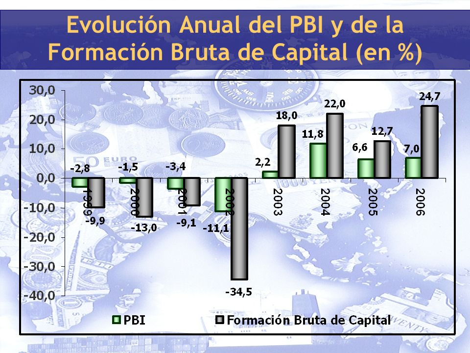 Evolución Anual del PBI y de la Formación Bruta de Capital (en %)