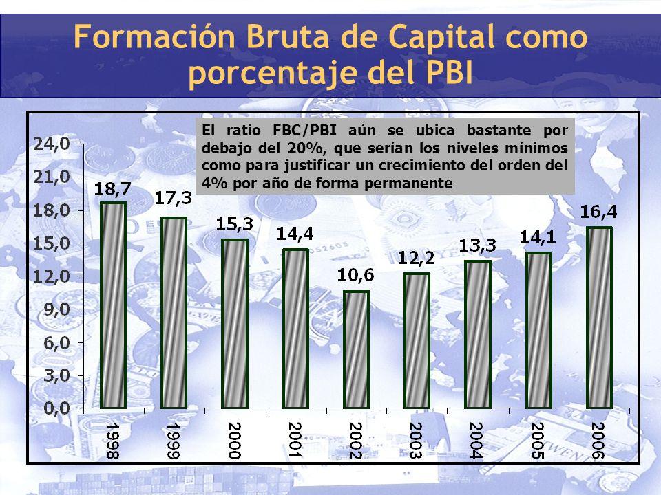 Formación Bruta de Capital como porcentaje del PBI El ratio FBC/PBI aún se ubica bastante por debajo del 20%, que serían los niveles mínimos como para justificar un crecimiento del orden del 4% por año de forma permanente