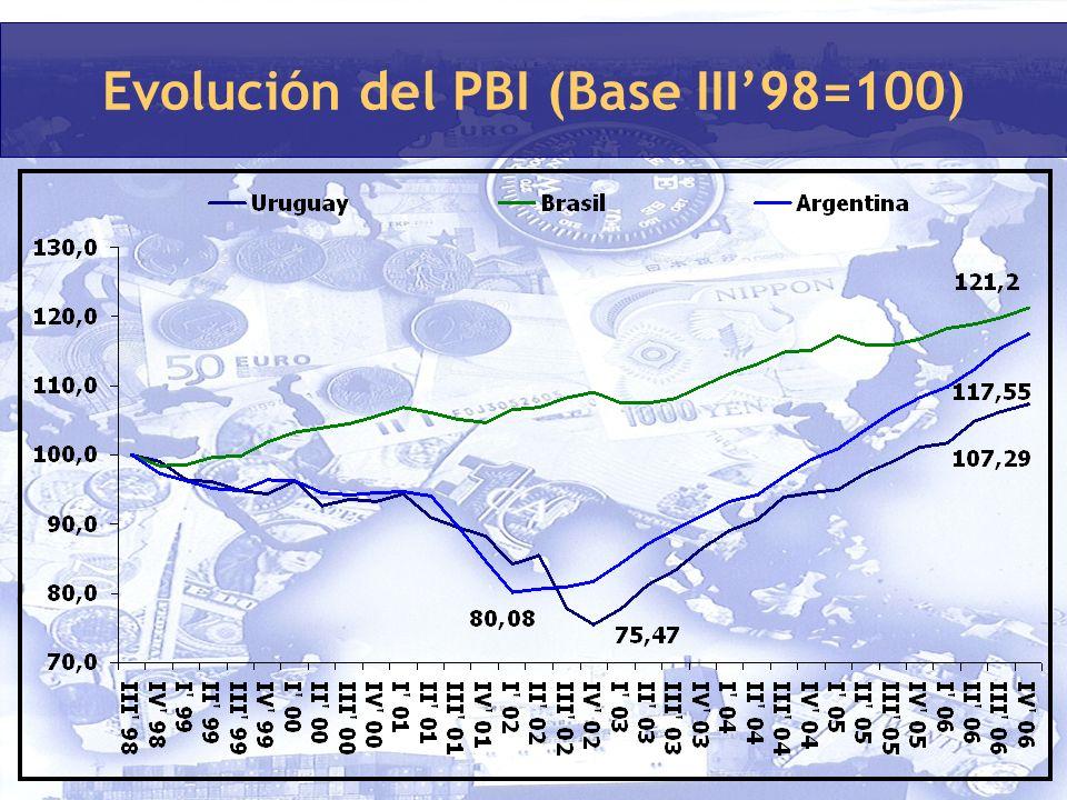 Evolución del PBI (Base III98=100)