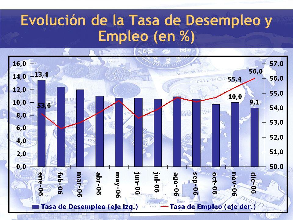 Evolución de la Tasa de Desempleo y Empleo (en %)