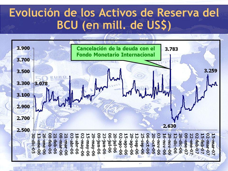 Evolución de los Activos de Reserva del BCU (en mill.