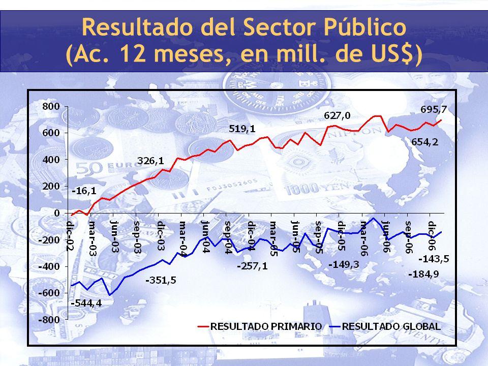 Resultado del Sector Público (Ac. 12 meses, en mill. de US$)