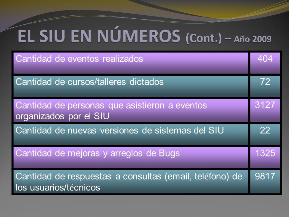EL SIU EN NÚMEROS (Cont.) – Año 2009 Cantidad de eventos realizados404 Cantidad de cursos/talleres dictados72 Cantidad de personas que asistieron a eventos organizados por el SIU 3127 Cantidad de nuevas versiones de sistemas del SIU22 Cantidad de mejoras y arreglos de Bugs1325 Cantidad de respuestas a consultas (email, tel é fono) de los usuarios/t é cnicos 9817
