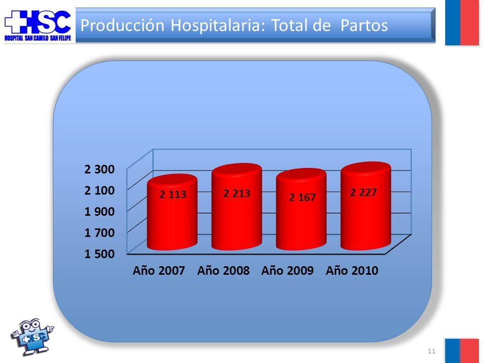 11 Producción Hospitalaria: Total de Partos