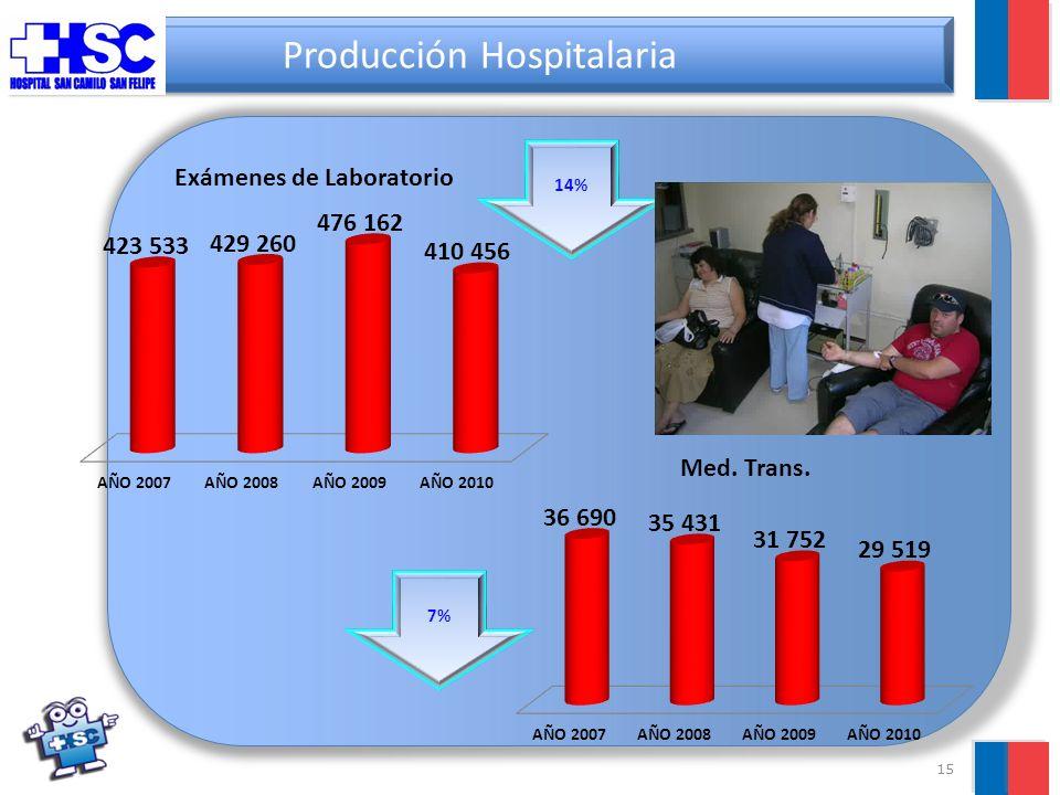 15 Producción Hospitalaria 14% 7%