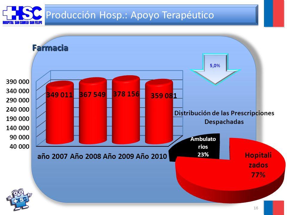 16 Producción Hosp.: Apoyo Terapéutico Farmacia 5,0%