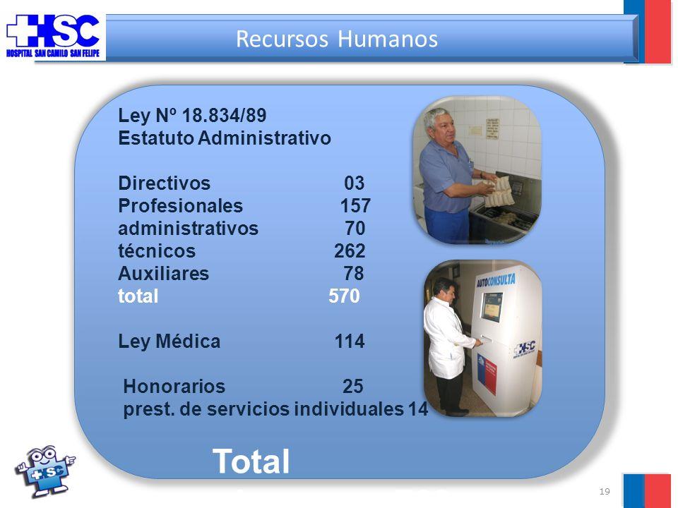 19 Recursos Humanos Ley Nº 18.834/89 Estatuto Administrativo Directivos 03 Profesionales 157 administrativos 70 técnicos 262 Auxiliares 78 total 570 Ley Médica 114 Honorarios 25 prest.