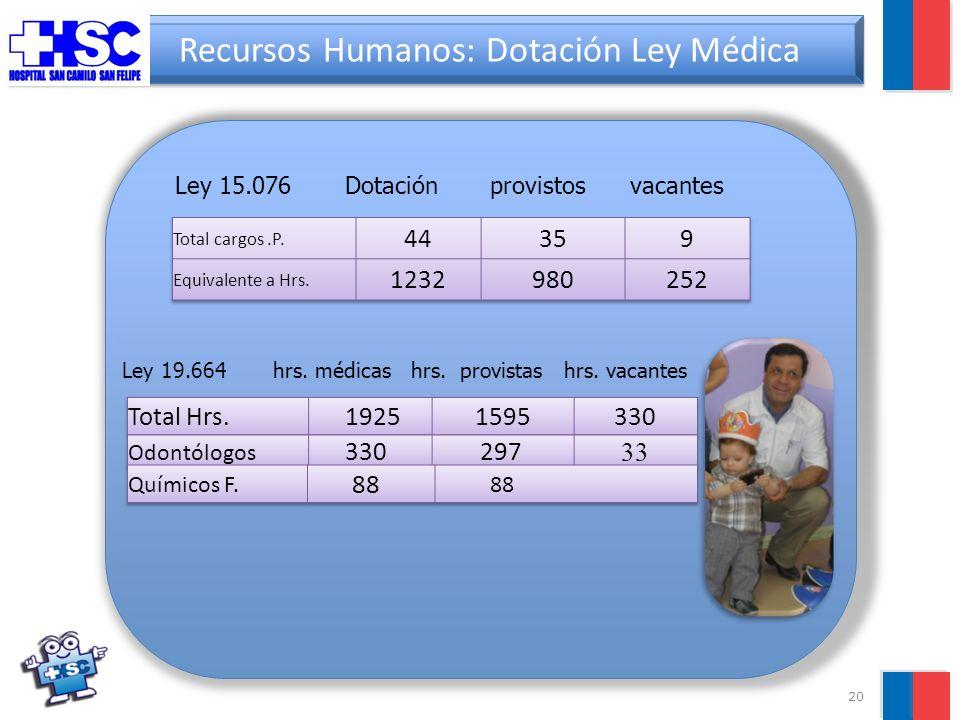 20 Recursos Humanos: Dotación Ley Médica Ley 15.076 Dotación provistos vacantes Ley 19.664 hrs.